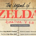 This unofficial Zelda's timeline makes more sense than Nintendo's