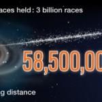 Gran Turismo 5: 36.4 billion miles covered since launch