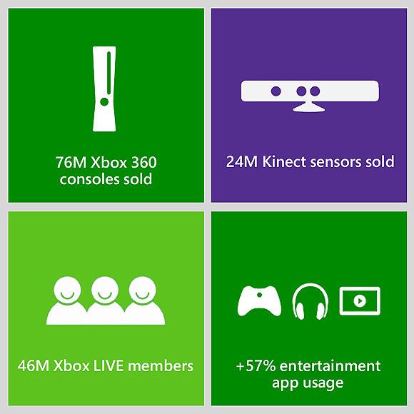 xbox 360 stats