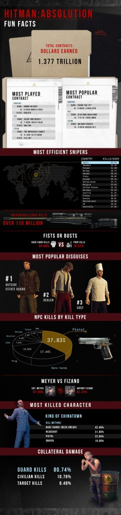 Hitman Absolution Contracts Mode Infographic Released