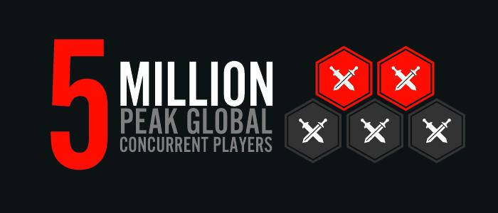 league of legends 5 million