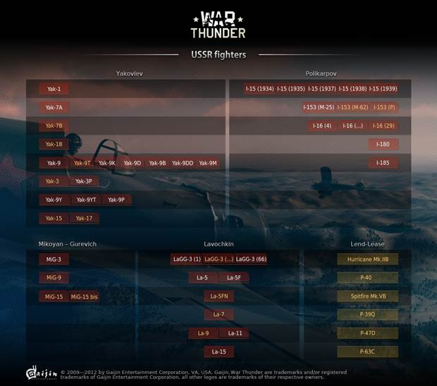 war thunder USSR release tree