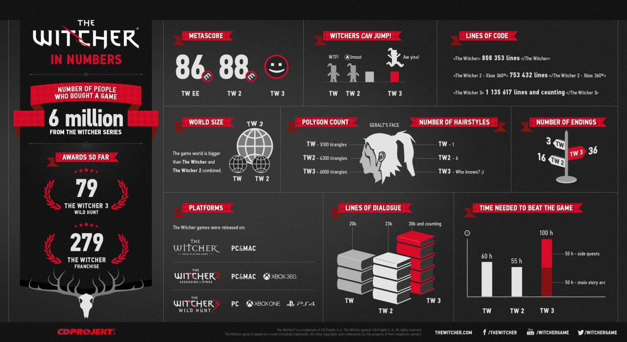 The-Witcher_in-numbers