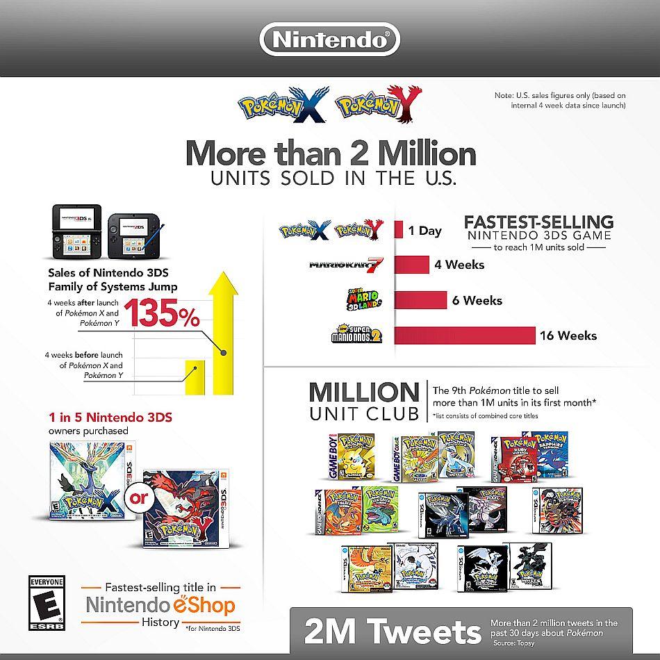 Pokemon X & Y_infographic