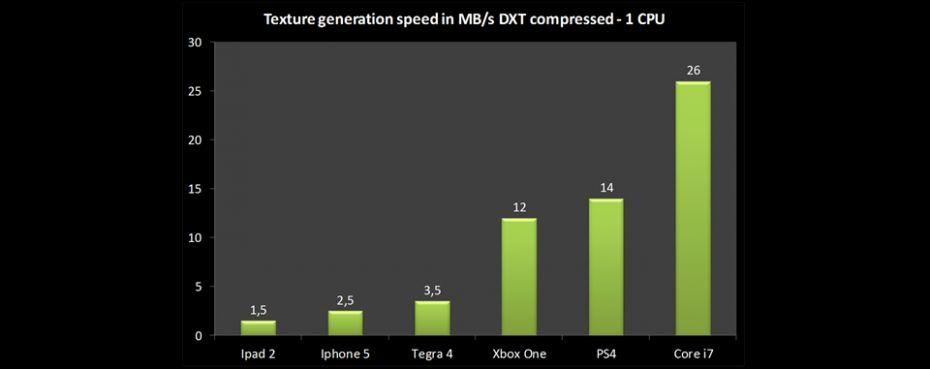 Substance Engine_Texture Generation
