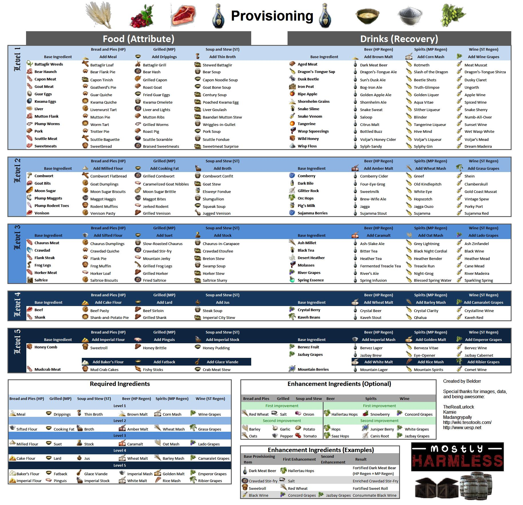 Provisioning crafting guide the elder scrolls online