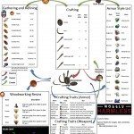 Woodworking crafting guide the elder scrolls online