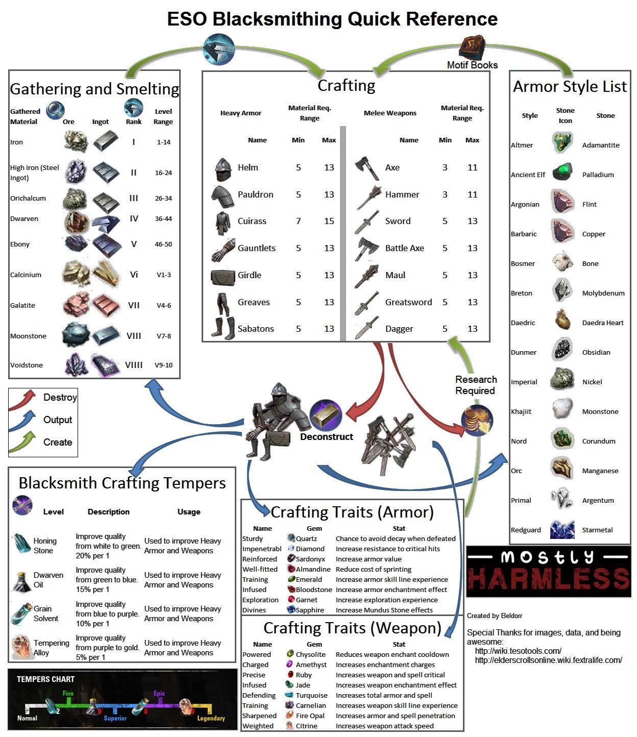 blacksmith crafting guide the elder scrolls online