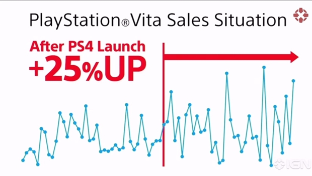 PlayStation 4 Is Sony's Fastest Selling Console In Asia, PS Vita Sales 25% Up Due To PS4 Launch