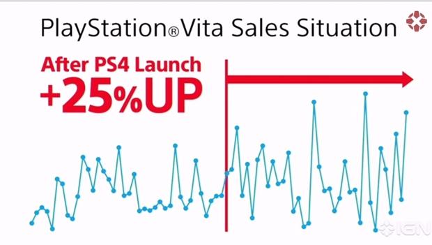 ps4 ps vita sales