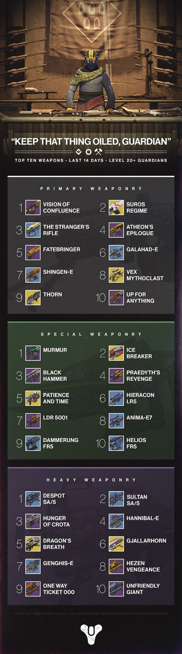 destiny best weapons