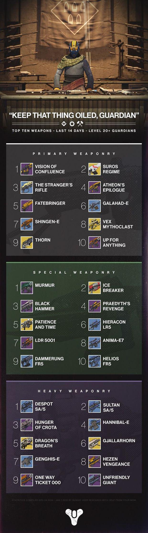 destiny best weapons