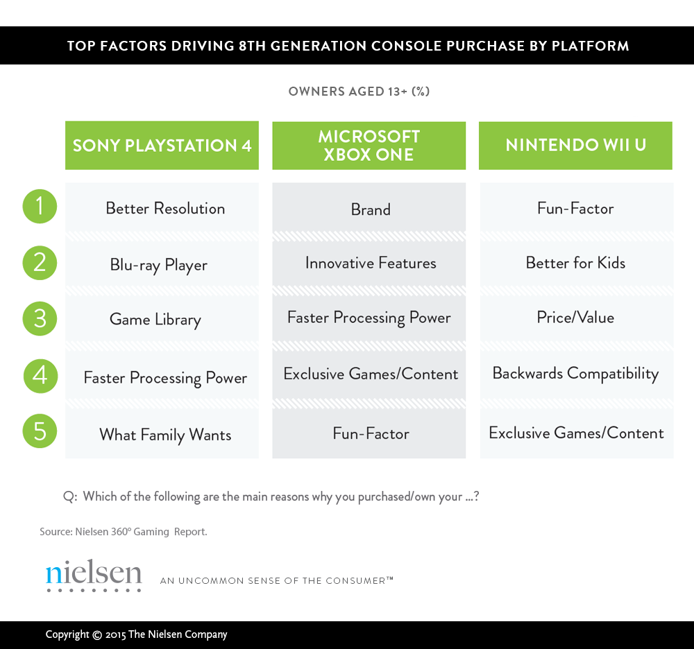 top-factor-driving-ps4-purchases-is-better-resolution-survey-142494438801