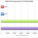 DX12 Benchmark AMD