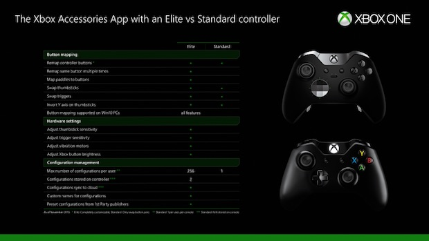 xbox one remapping