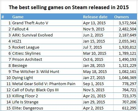 steamspy pc top 15 2015