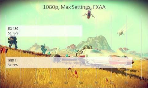 1080p no mans sky bench