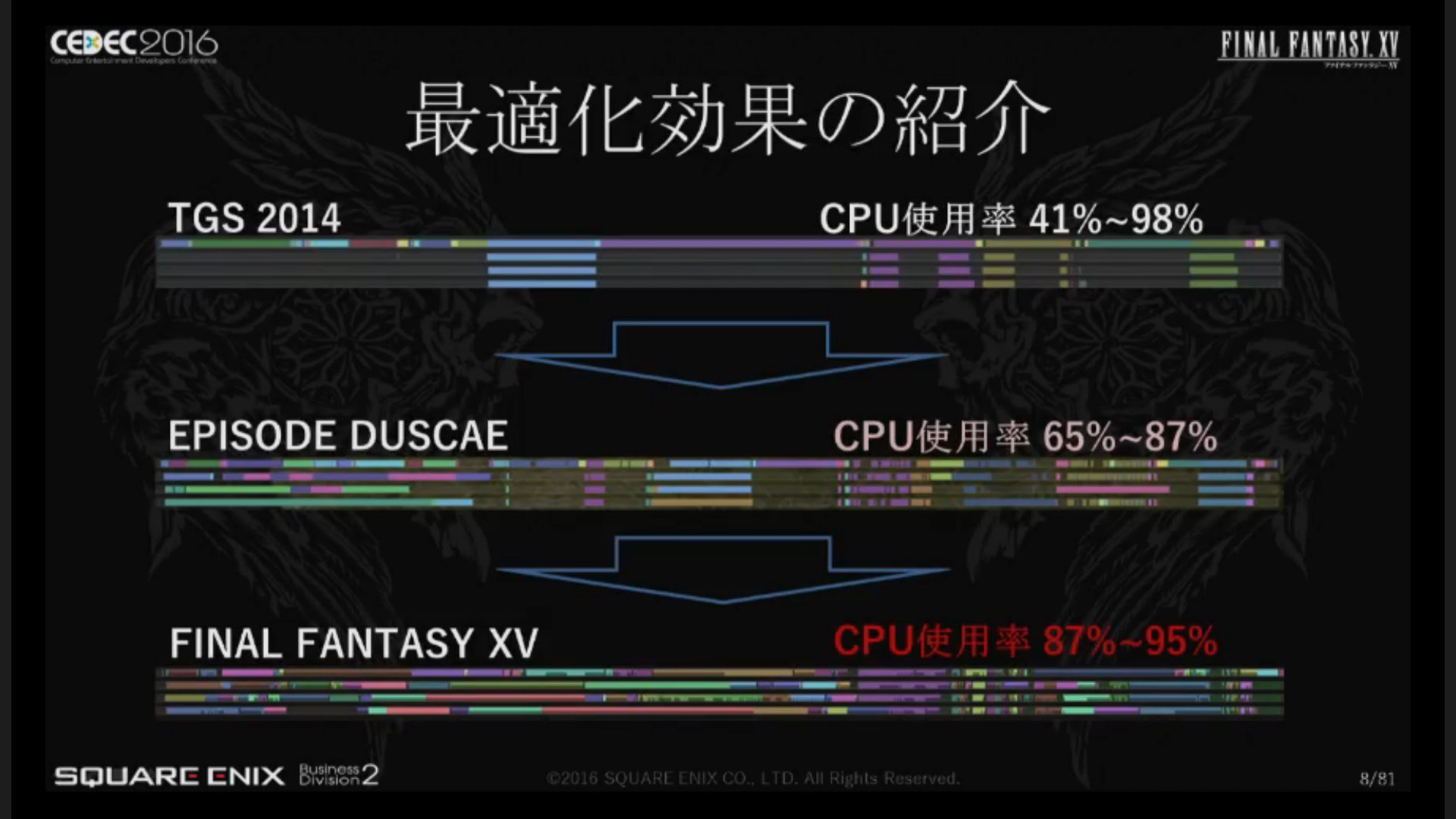 final fantasy 15 cpu load