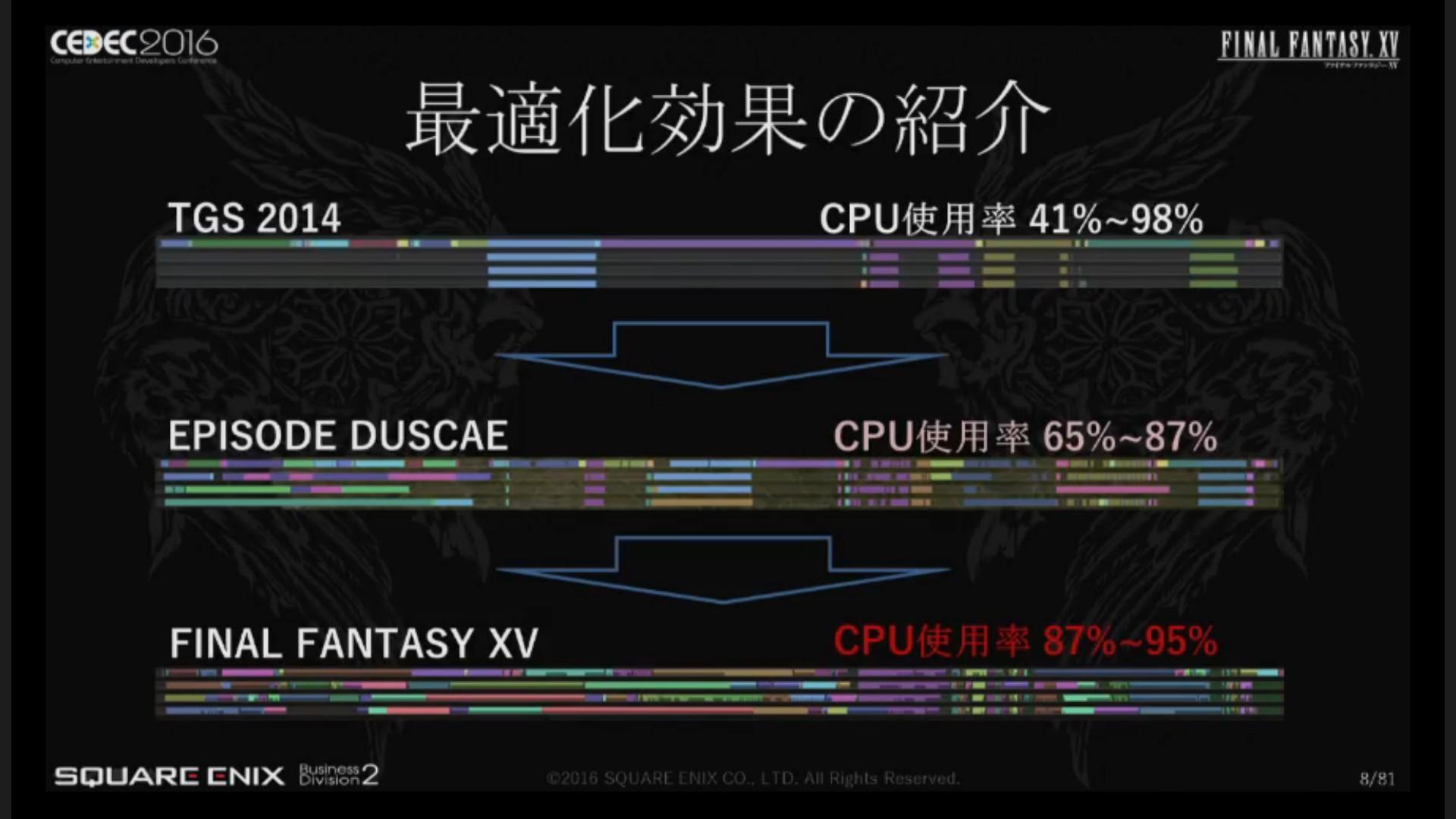 final fantasy 15 cpu load