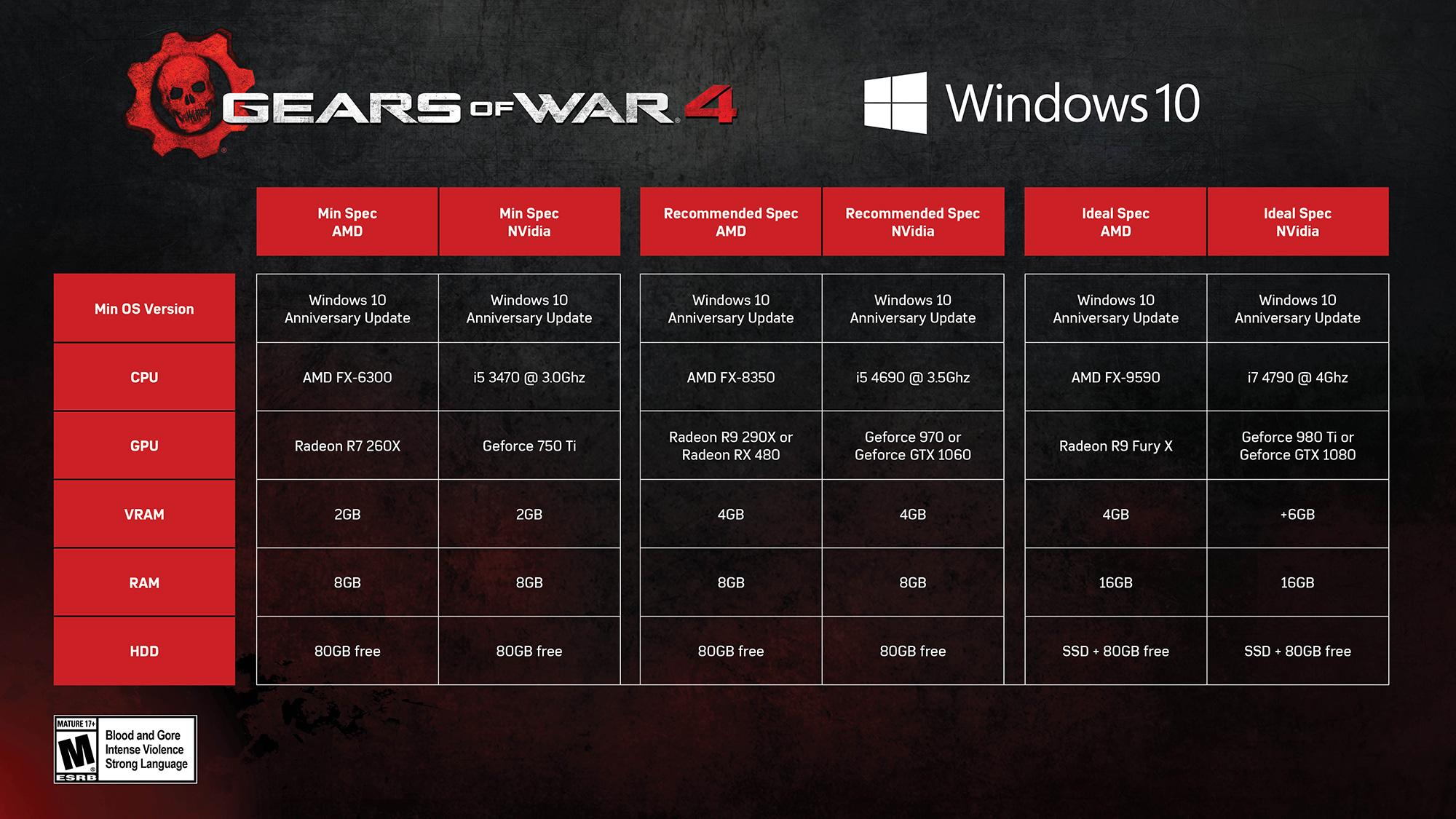 gears of war 4 minimum requirement