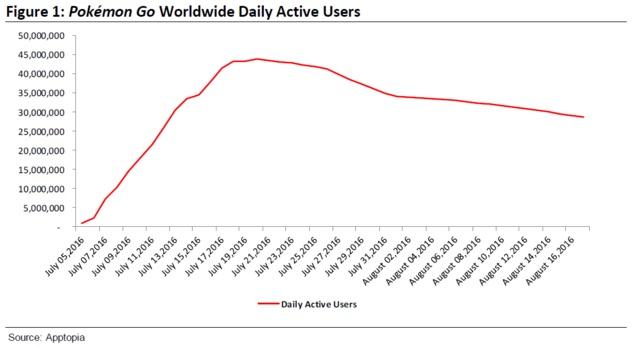 pokemon go daily active users