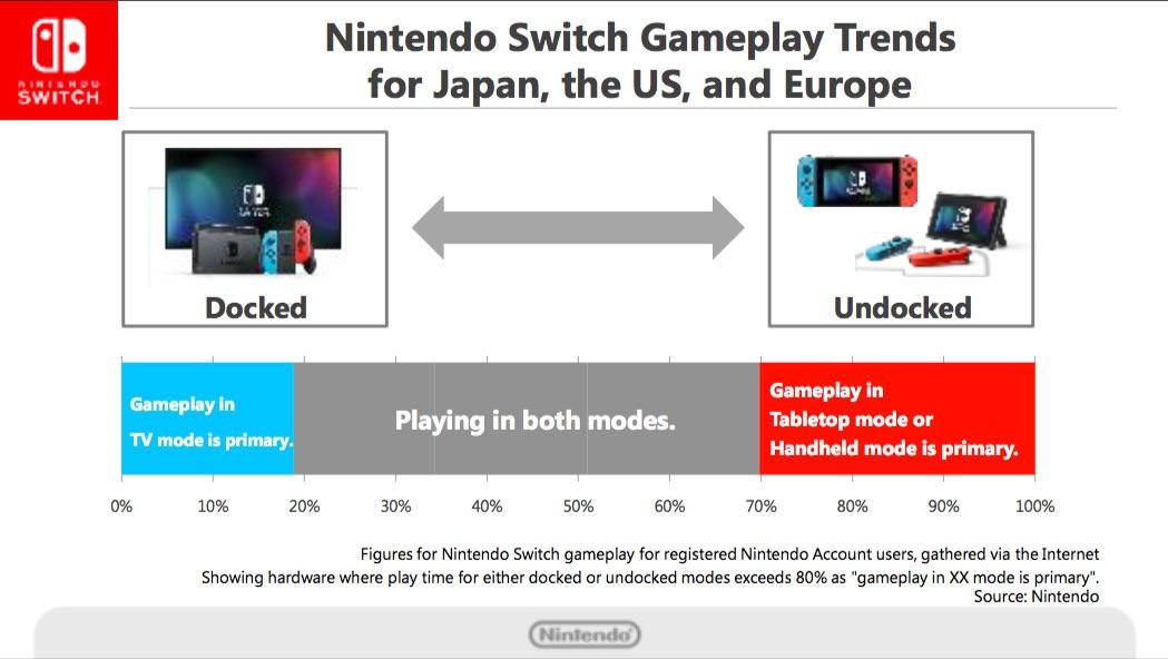 switch usage patterns