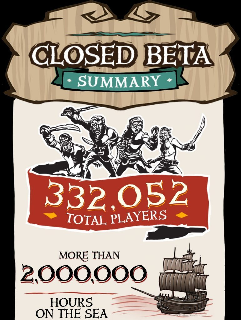 Sea of thieves closed beta summary
