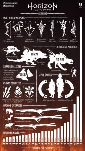Horizon Zero Dawn stats