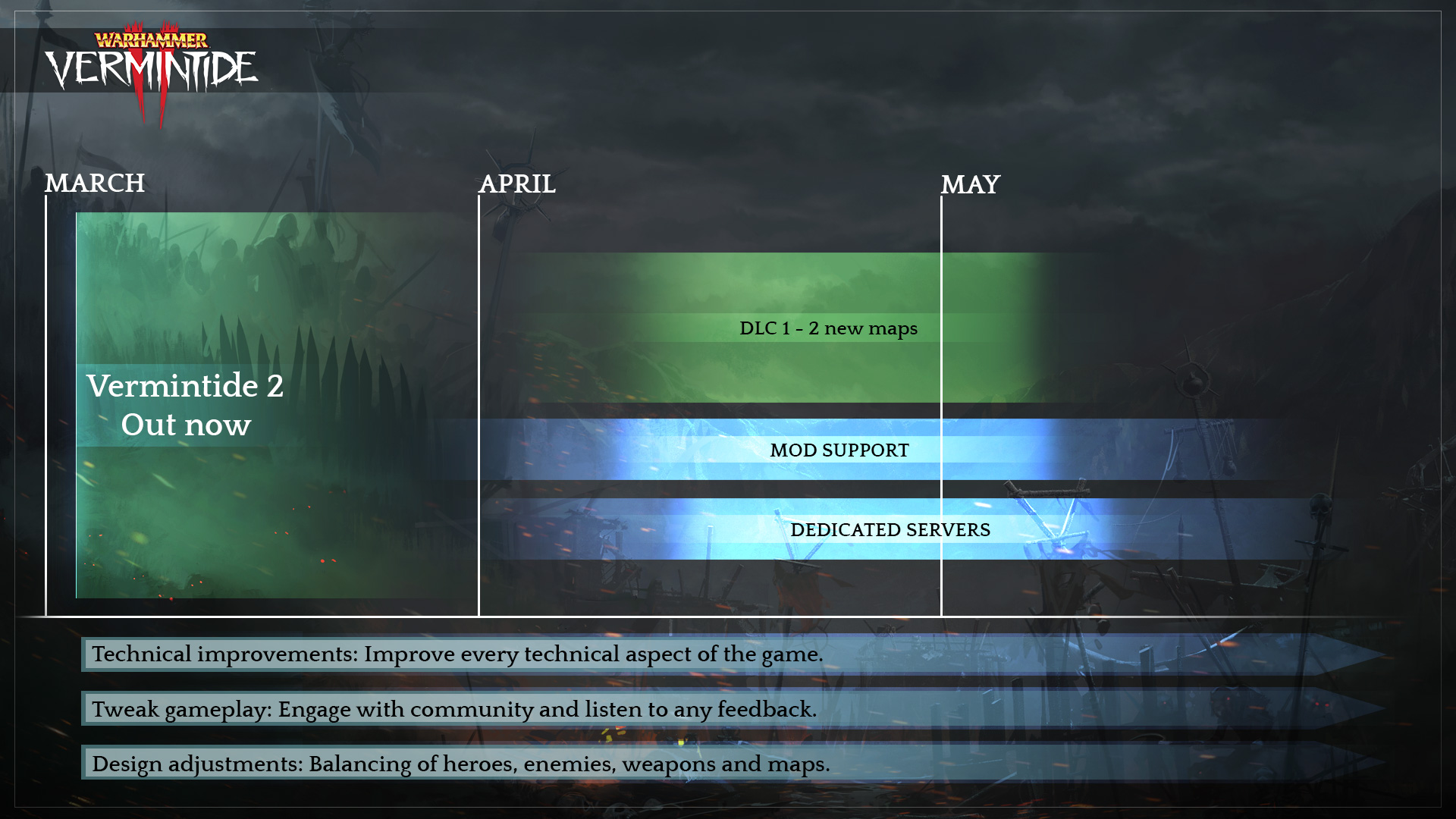 Warhammer Vermintide 2 roadmap