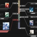 Ace Combat 7 Timeline