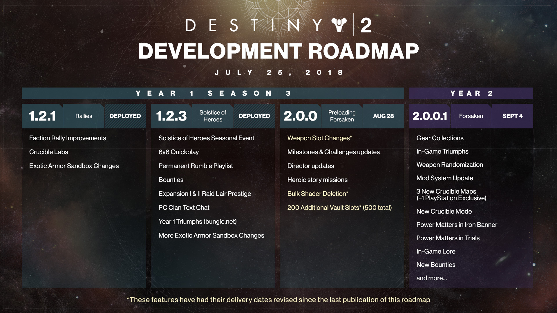 Destiny 2 Development Roadmap
