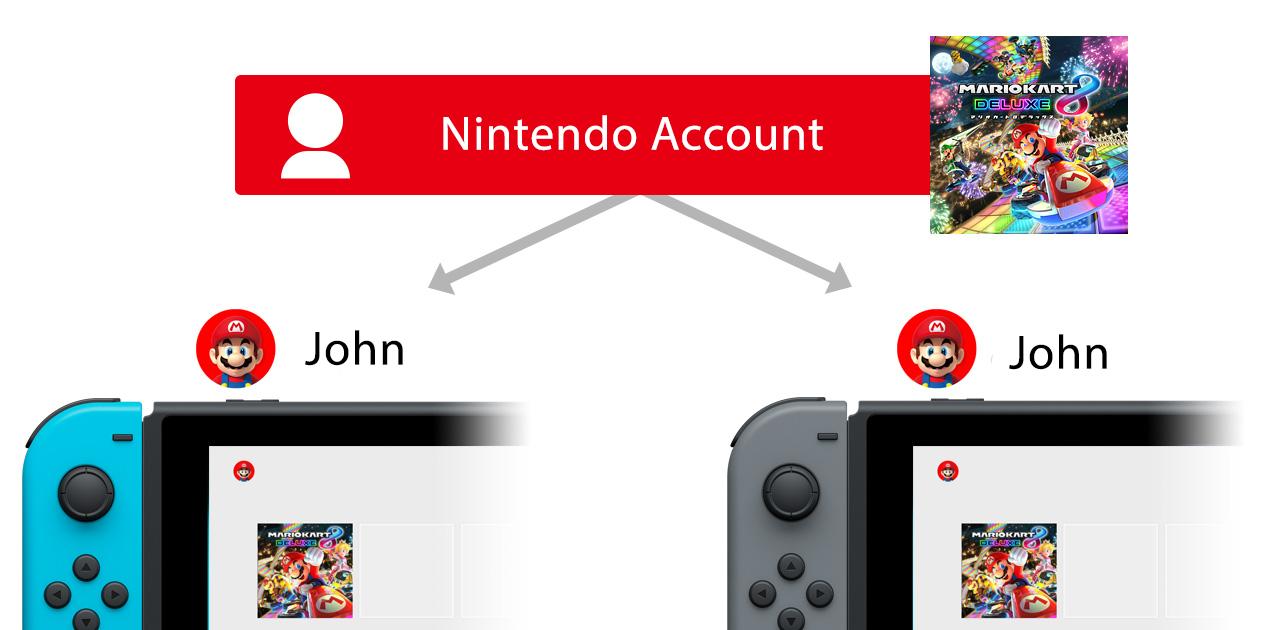 Nintendo Switch Account Share
