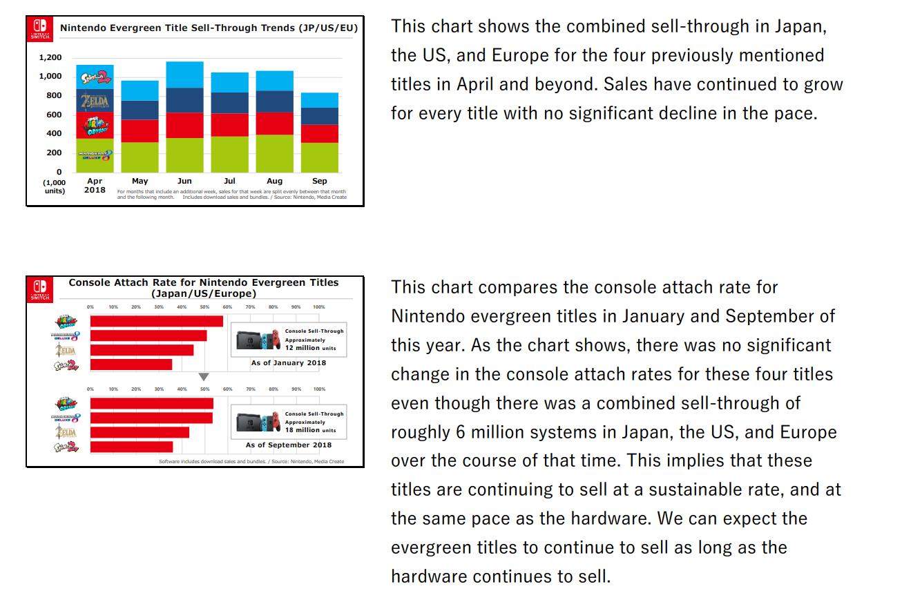 Nintendo game Sales Graph