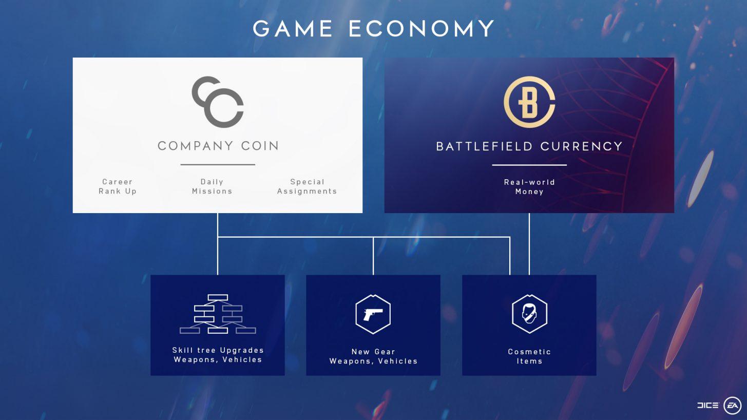 Battlefield 5 Game Economy