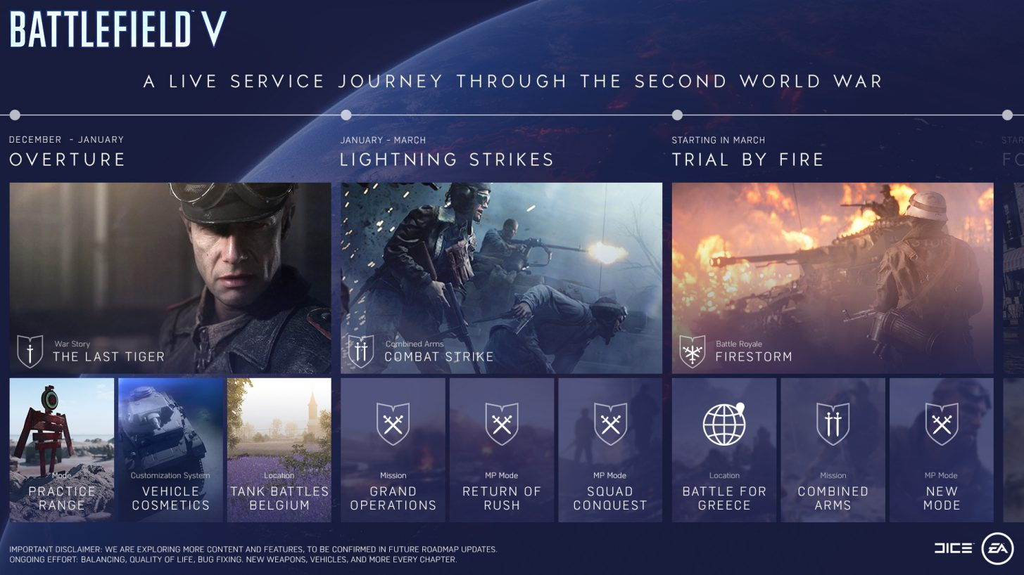 Battlefield 5 Tides of War Roadmap