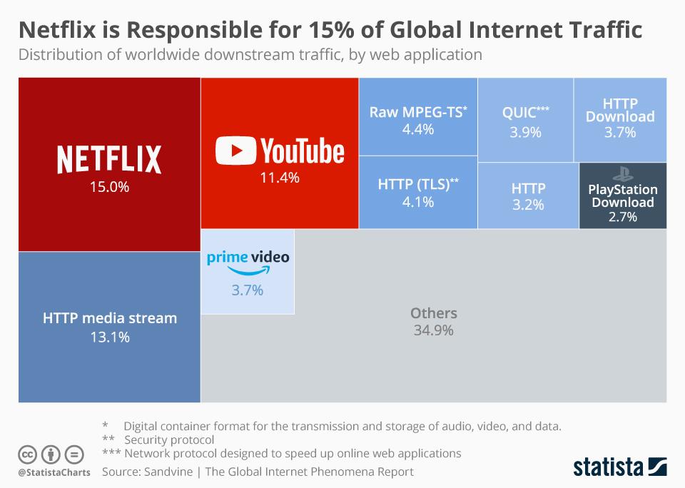 Global internet traffic