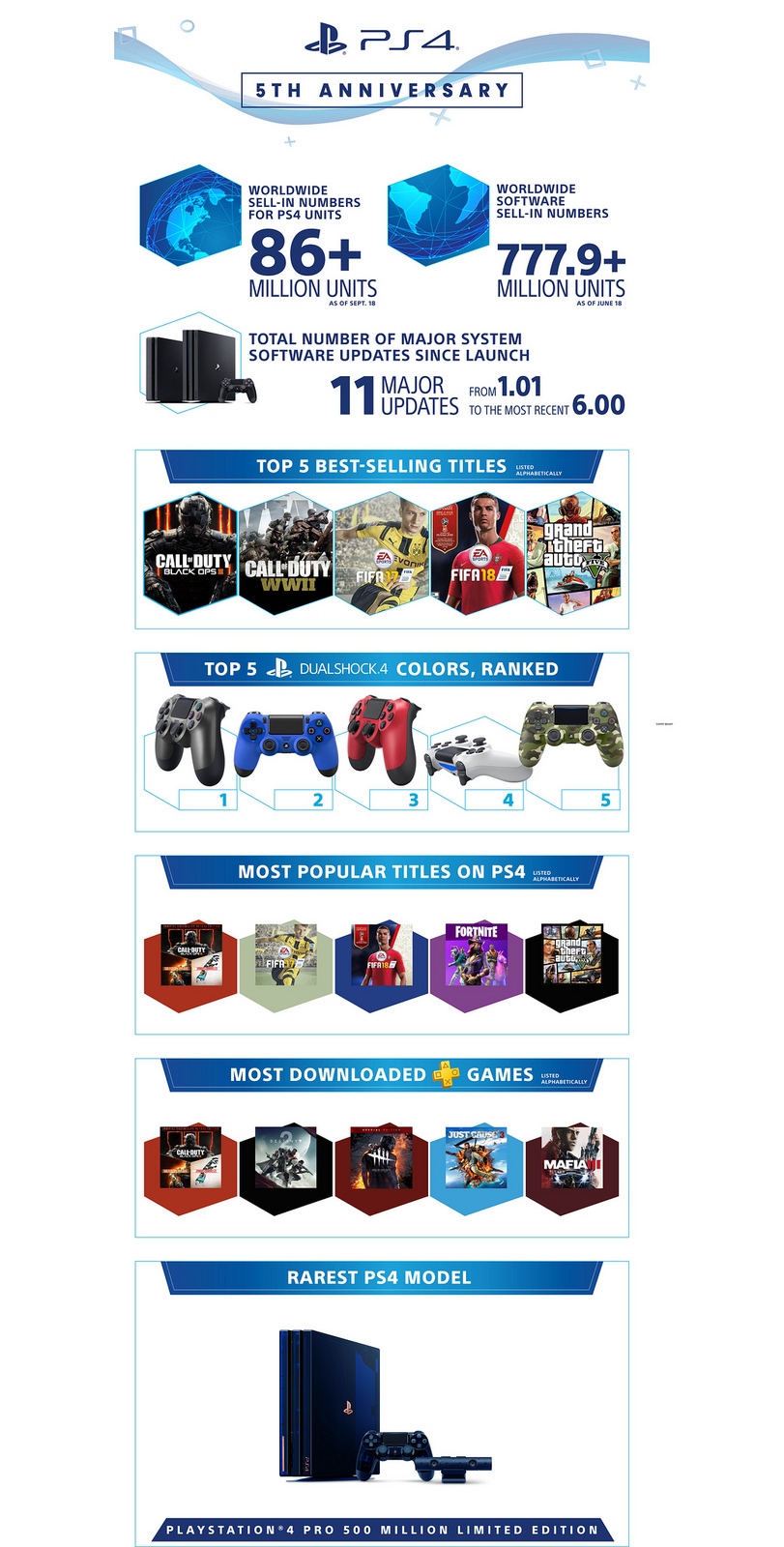 PS4 5 year infographicPS4 5 year infographic
