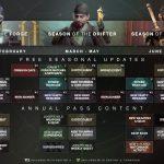 Destiny 2 Vidoc Details The Road Ahead: New Gear, Power Cap Increase and More