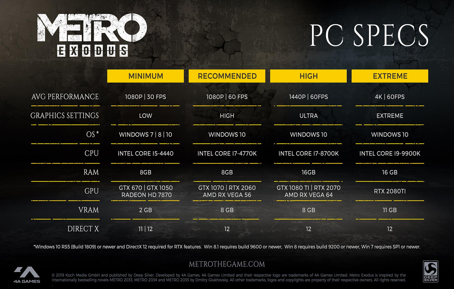 Metro Exodus PC specs