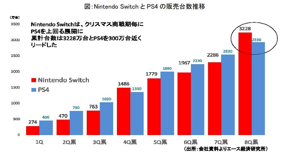 analyst Switch vs PS4