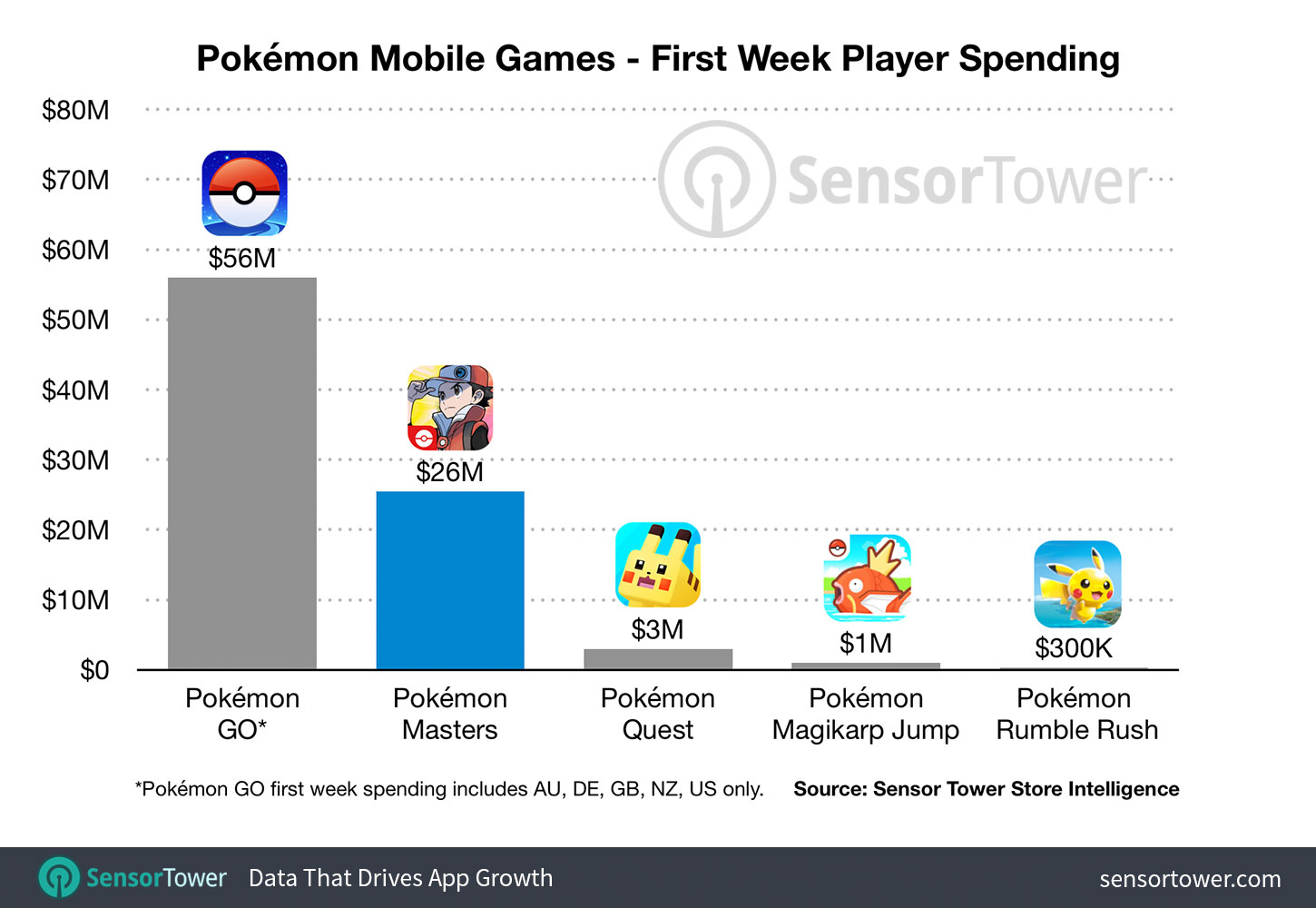 pokemon-mobile-games-first-week-revenue