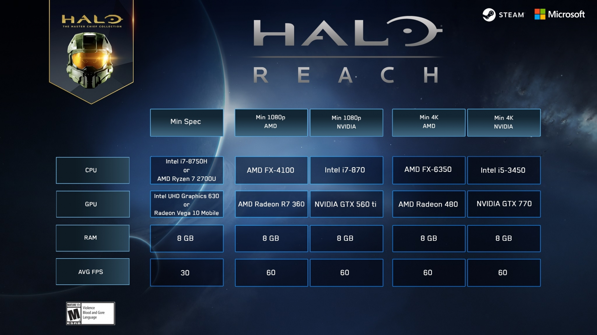 Halo Reach PC Rig