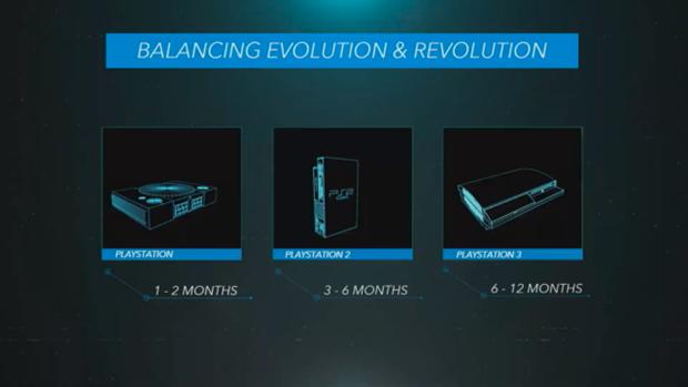 ps5 evolution