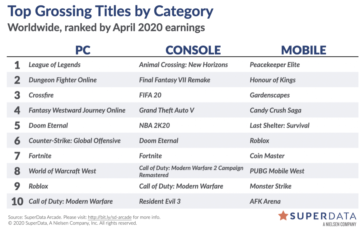 april 2020 digital revenue games