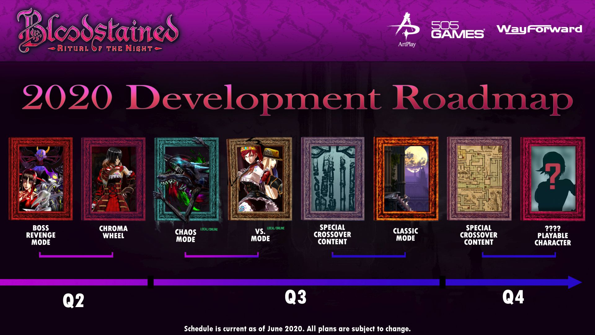 Bloodstained Ritual of the Night 2020 roadmap