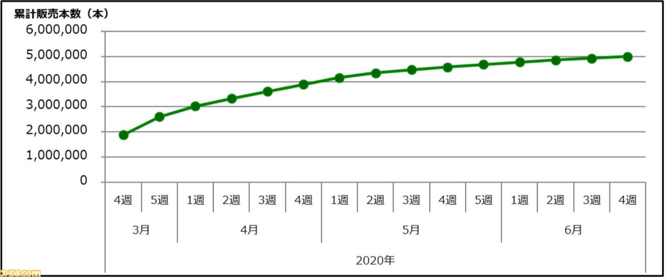Animal Crossing New Horizons Japan chart
