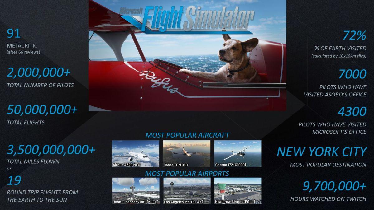 Microsoft-Flight-Simulator- 2 million