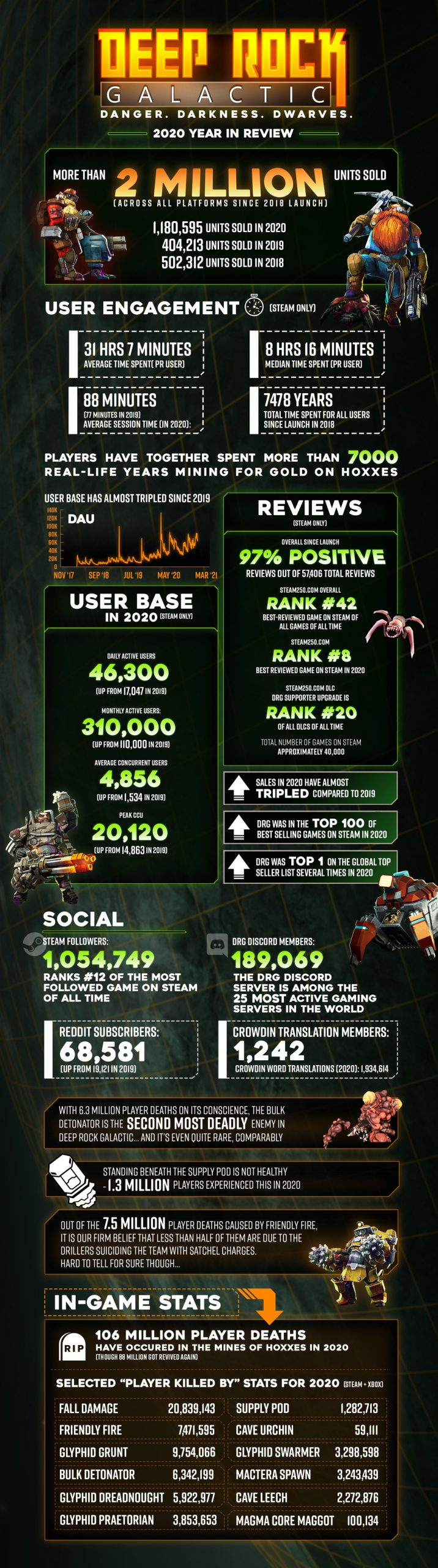 Deep Rock Galactic_2020 Year in Review