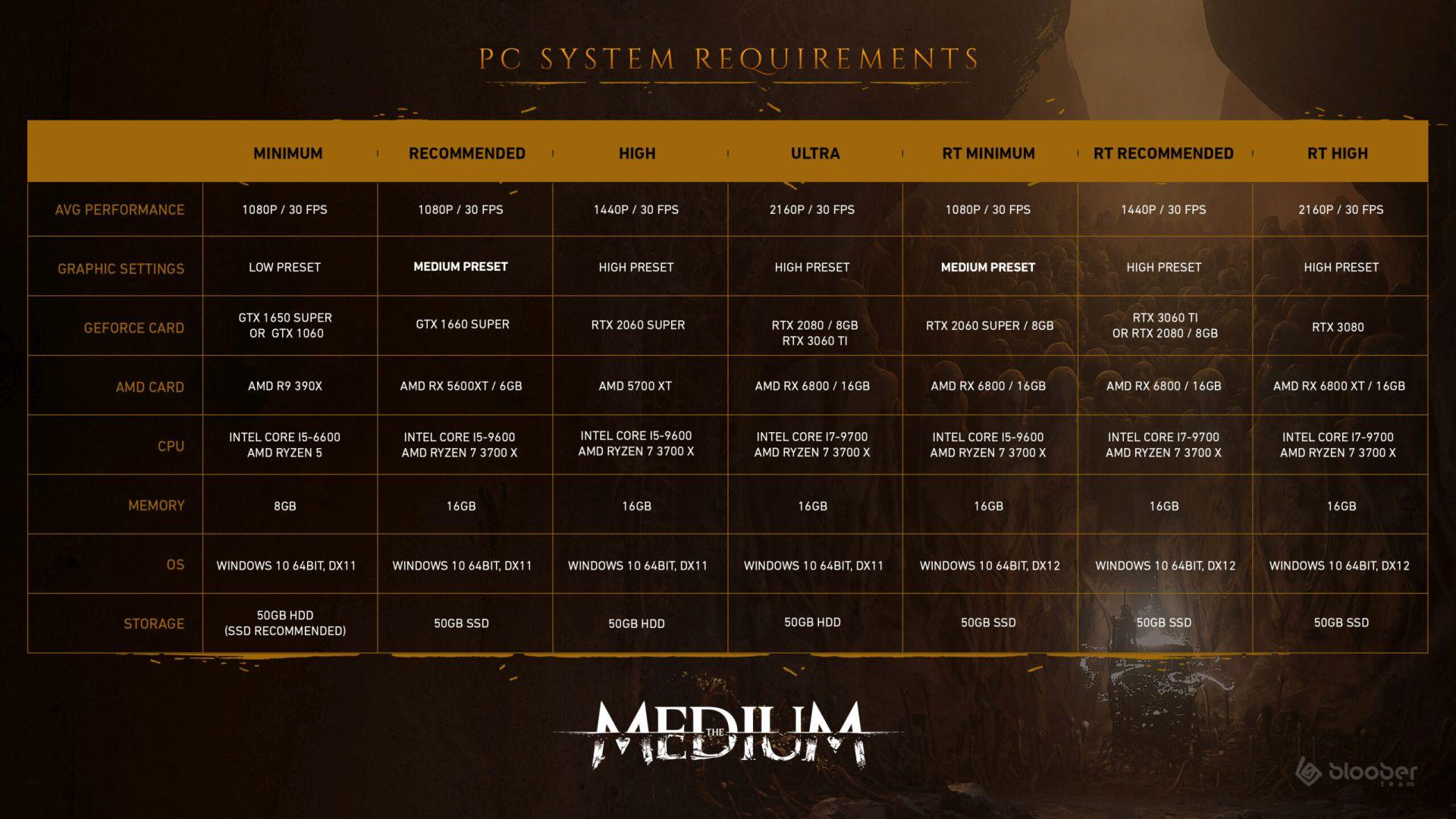 The Medium - PC requirements