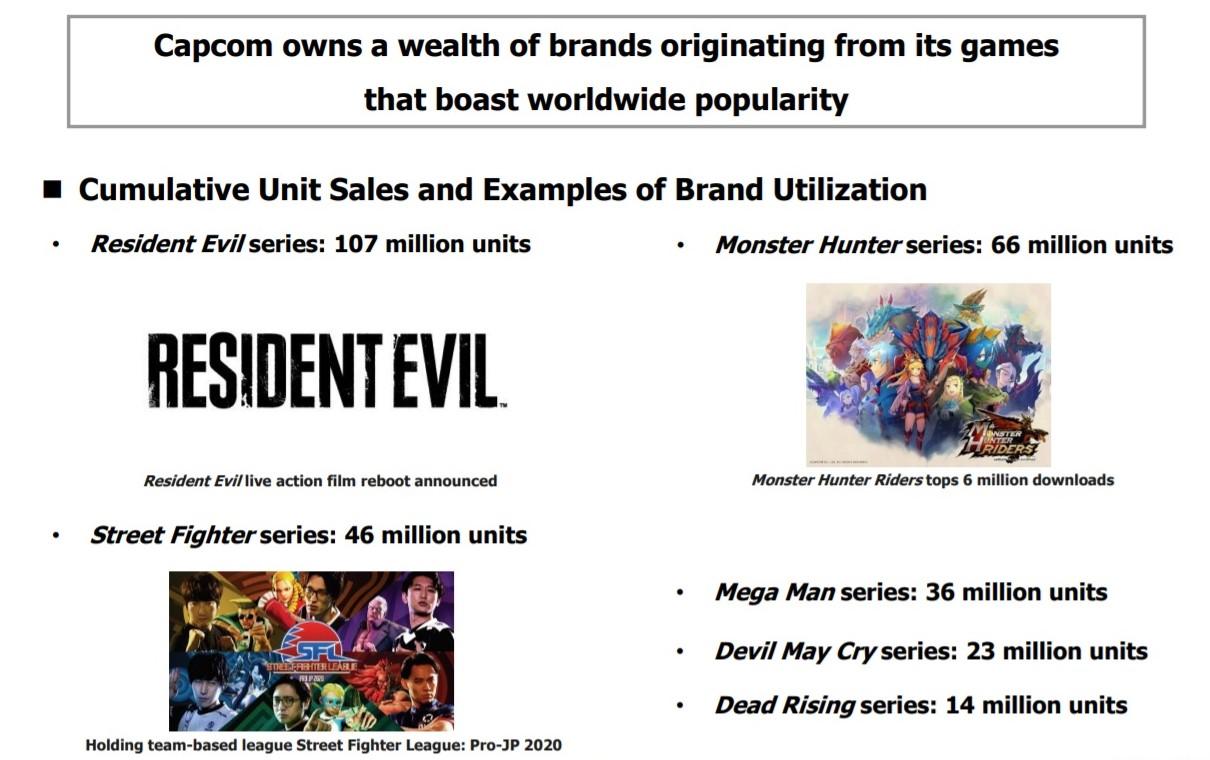 resident evil and monster hunter series sales
